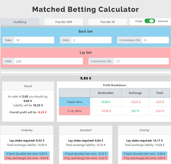 Matched betting calculator underlayment bettingen notaire cuignet