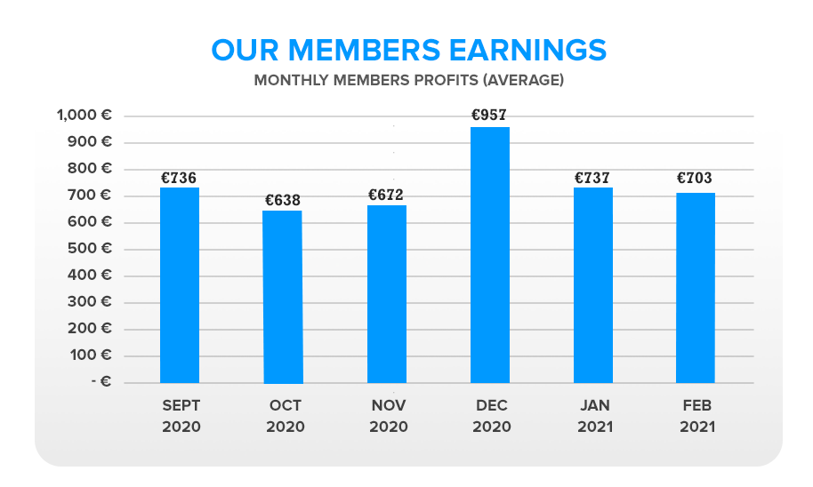 Our Members Earning